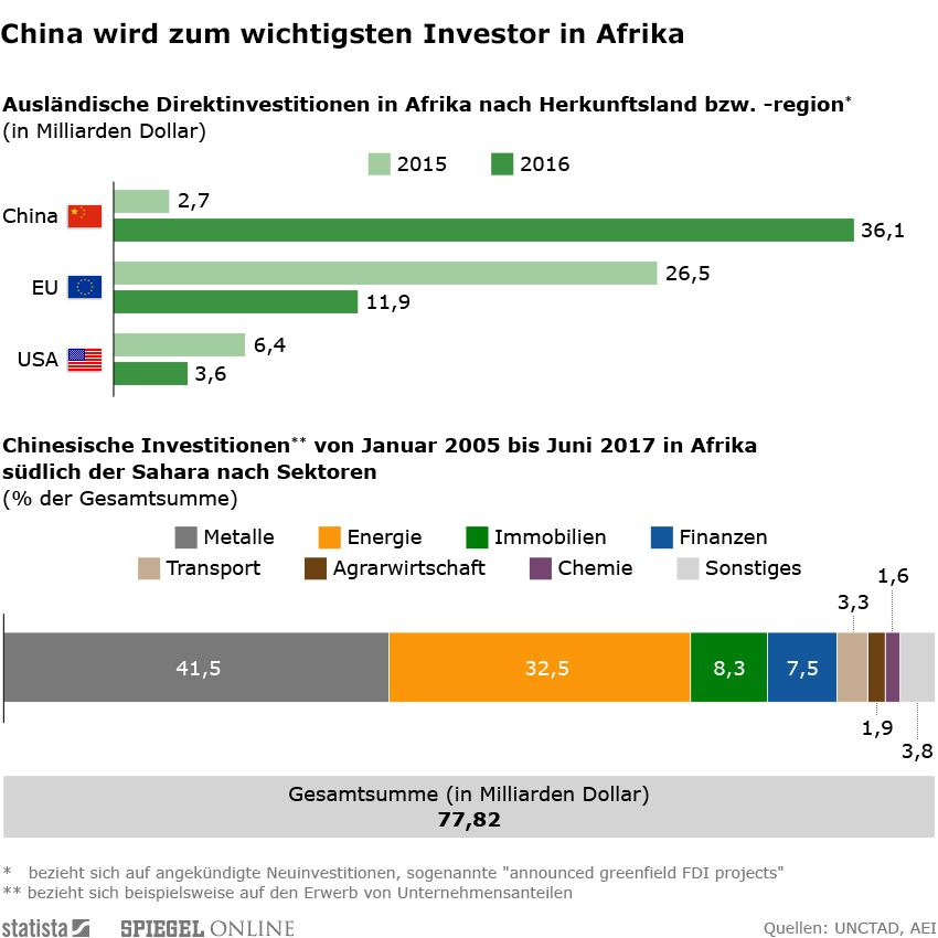 EINMALIGE VERWENDUNG Grafik/ Afrika/ Chinesische Investitionen/KW 38