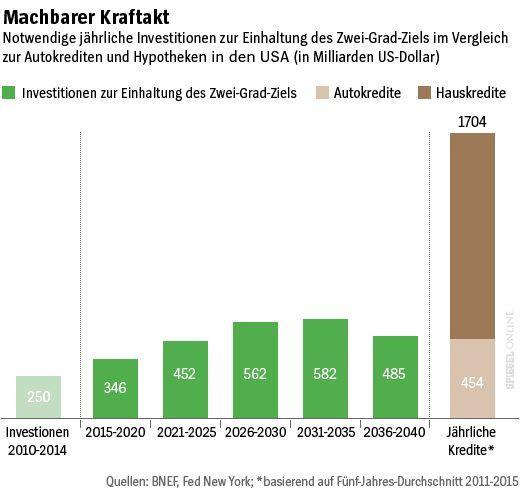 FÜR ARTIKEL - Grafik - Investitionen Energiewende - Investitionen im Vergleich zu Auto- und Hauskrediten