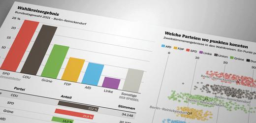 Bundestagswahl 2021: Alle Wahlkreis-Ergebnisse der BTW im Überblick