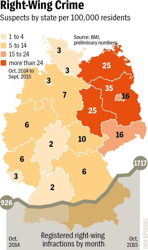 Graphic: Right-wing crime in Germany.