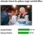 13.39 Uhr: Merkel liegt (noch) vorn, doch die Quote krümelt