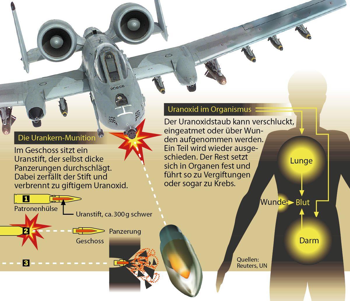 EINMALIGE VERWENDUNG Grafik / Thunderbolt / Uranmunition