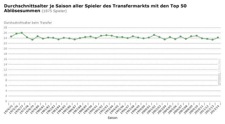 24,4 Jahre: Das Durchschnittsalter der Top-Transfers