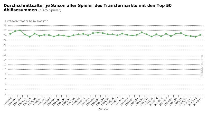 Grafik - Transfer-Statistiken