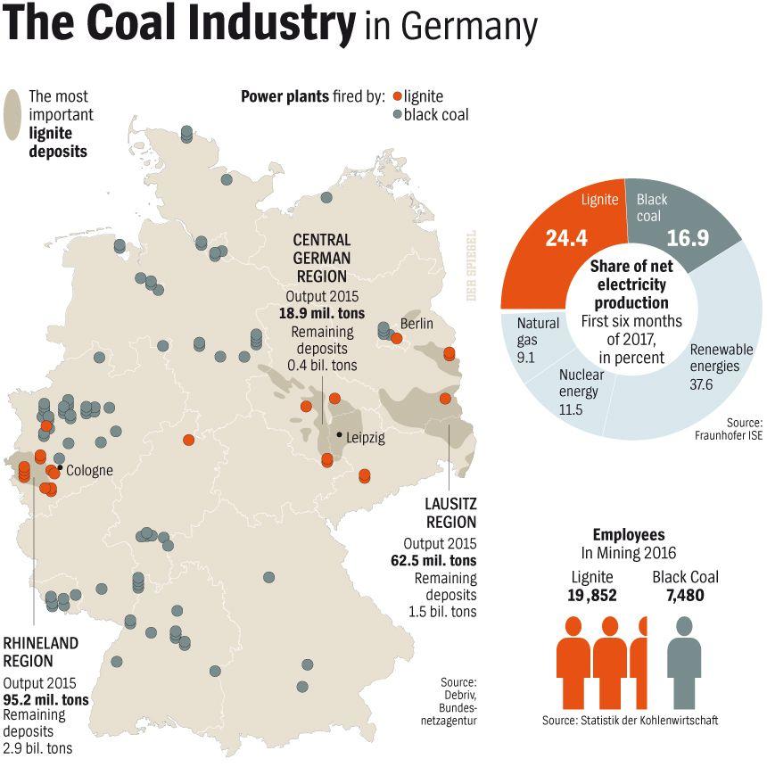DER SPIEGEL 47/2017 Seite 72 - The Coal Industry in Germany