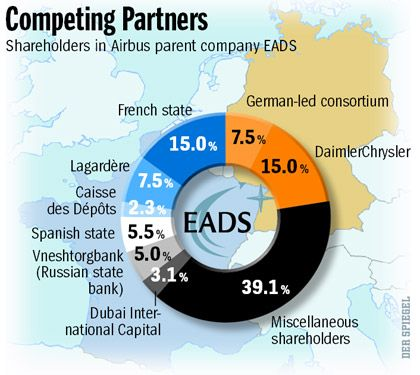 Graphic: Competing Partners