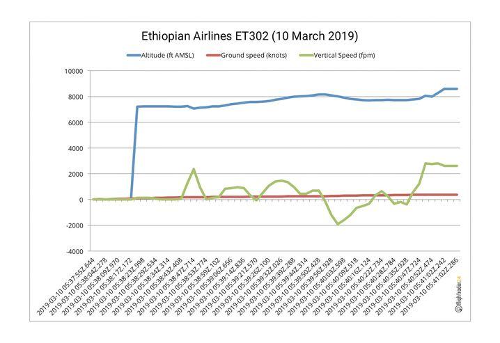 Flughöhe (blau), Geschwindigkeit (rot), vertikale Geschwindigkeit (grün) der Ethiopian Airlines-Maschine