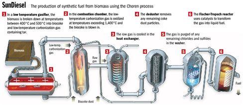 Choren's method for creating SunDiesel.
