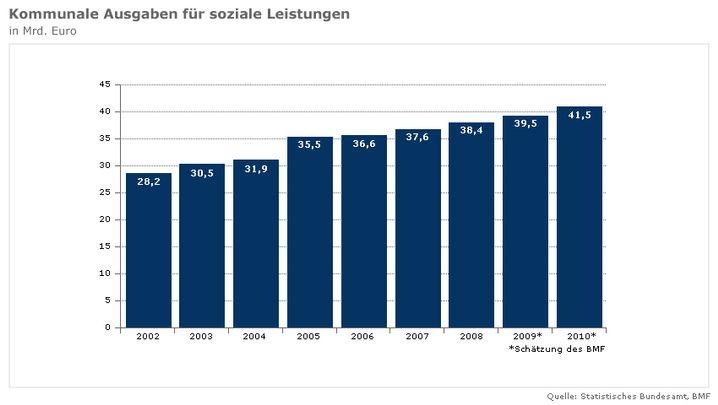 """Sozialausgaben der Kommunen: """"Aus eigener Kraft kommen wir nicht raus"""""""