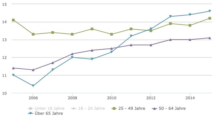 Armutsrisikoquote nach Alter, in Prozent