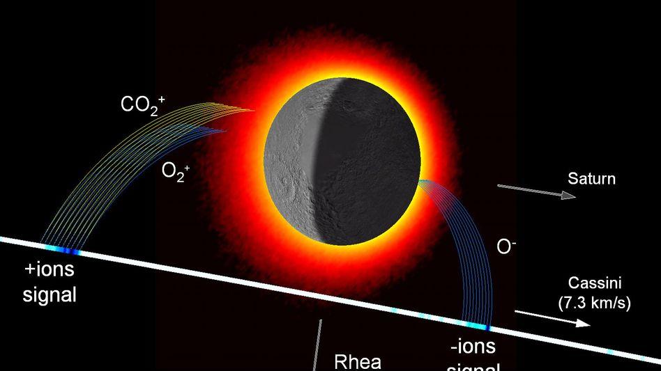 Saturnmond Rhea (Illustration): Eine dünne Atmosphäre umgibt den Trabanten