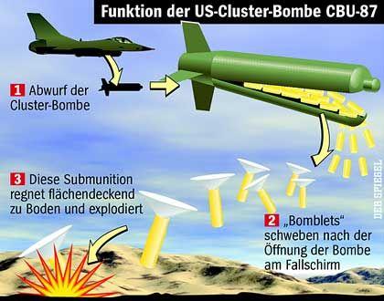 Funktion der US-Cluster-Bombe CBU-87