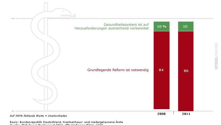 Grafiken: So sehen die Deutschen das Gesundheitssystem