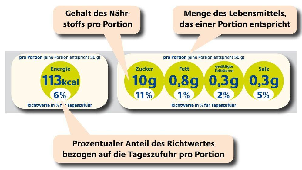 Lebensmittel-Label: Wie sich Ampel und Aigners Modell unterscheiden