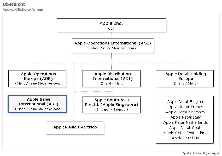Apples Offshore-Firmen / ASI