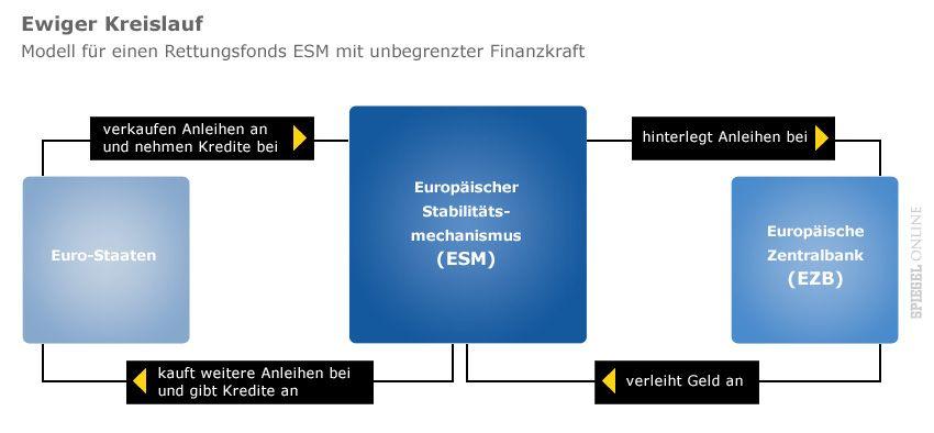 Grafik Ewiger Kreislauf - Modell für einen Rettungsfonds ESM mit unbegrenzter Finanzkraft