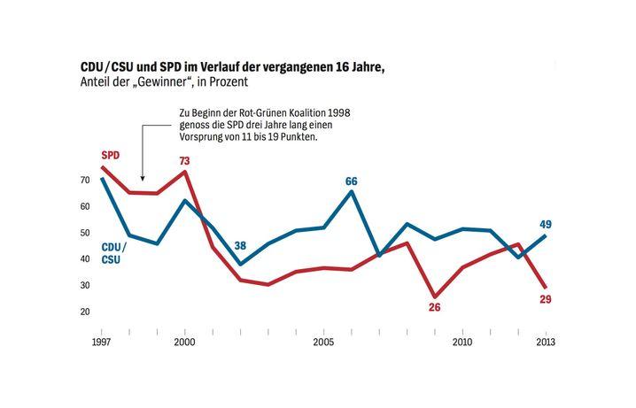 SPD und Union im Vergleich seit 1997