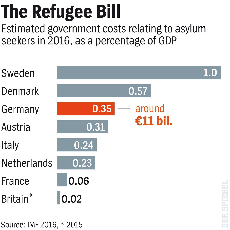 ENGLISH VERSION GRAFIK DER SPIEGEL 9/2016 Seite 76 - The Refugee Bill