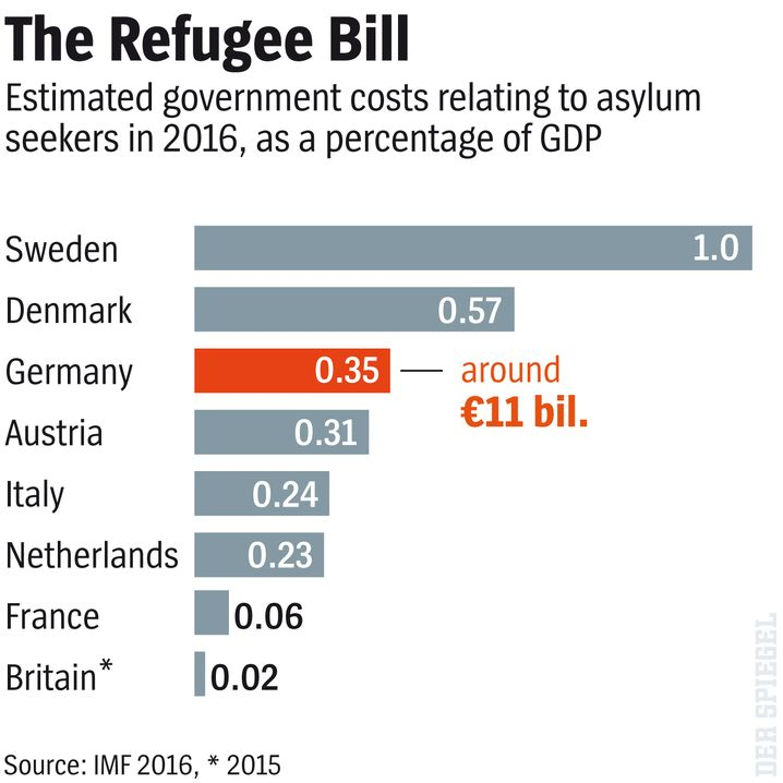 Graphic: How much do refugees cost?