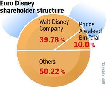 Euro Disney shareholder structure