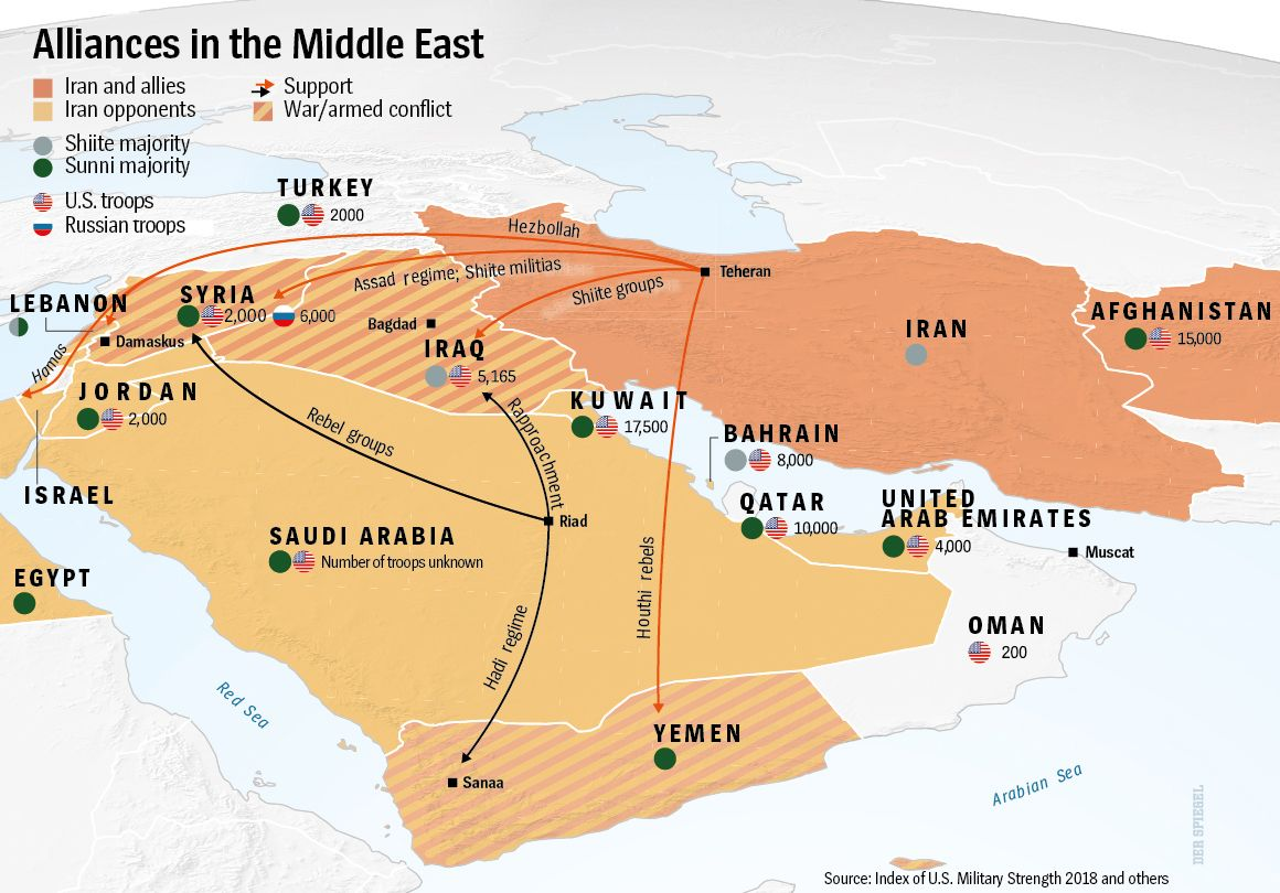Alliances in the Middle East