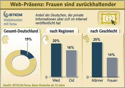 Grafik: 19 Prozent der Deutschen präsentieren sich online