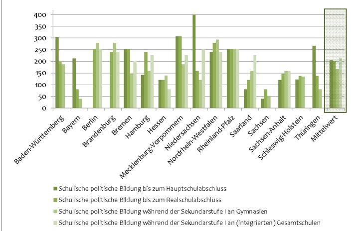 Anzahl der insgesamt erteilten Unterrichtsstunden in der unmittelbaren schulischen politischen Bildung während einer Schullaufbahn (Stand: August 2013)