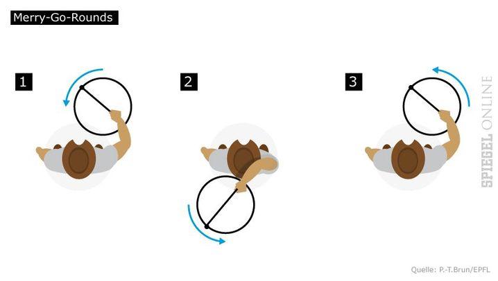 Beim Trick Merry-go-Rounds wandert die rotierende Schlinge über dem Kopf