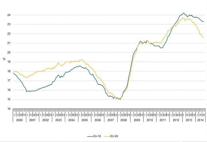 Arbeitslosenquoten für Jugendliche in der EU und dem Euroraum