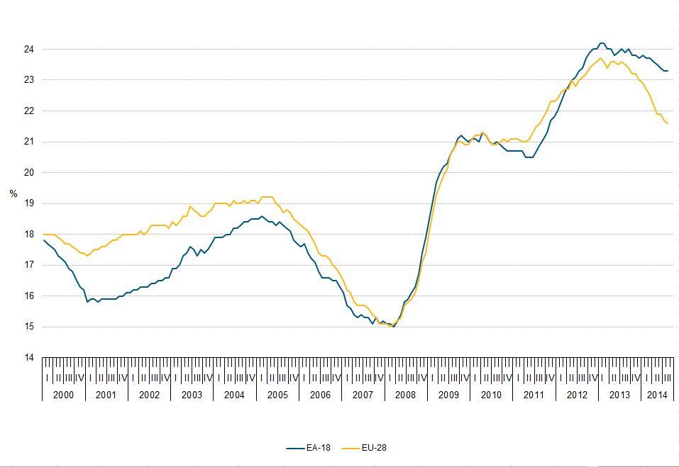 EINMALIGE VERWENDUNG Grafik Eurostat / Jugendarbeitslosigkeit / EU-28 Euroraum