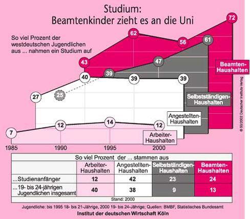 Grafik: Soziale Herkunft deutscher Studenten