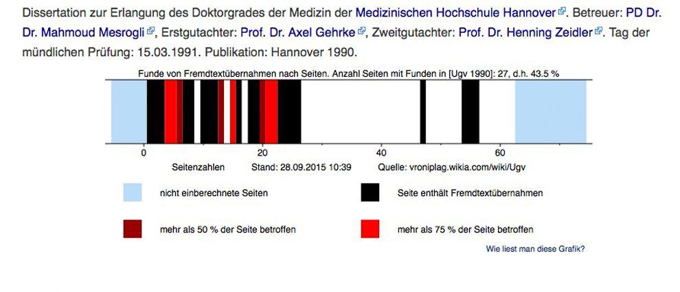 EINMALIGE VERWENDUNG Dissertation / von der Leyen / VroniPlag Wiki
