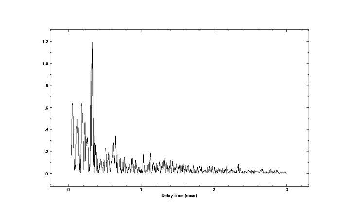Aufzeichnung des Knalls durch ein Mikro der Station auf den Crozetinseln
