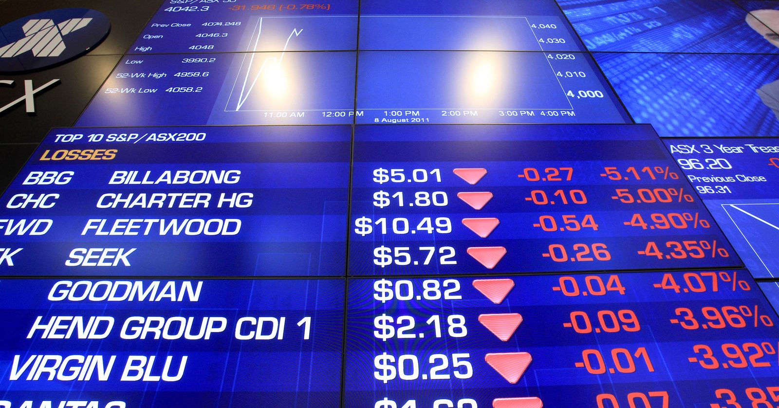 Australia Markets