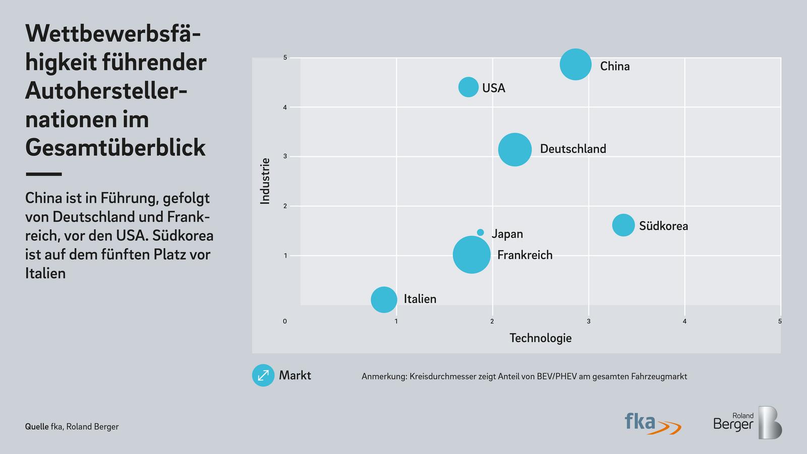 E-Mobility Index