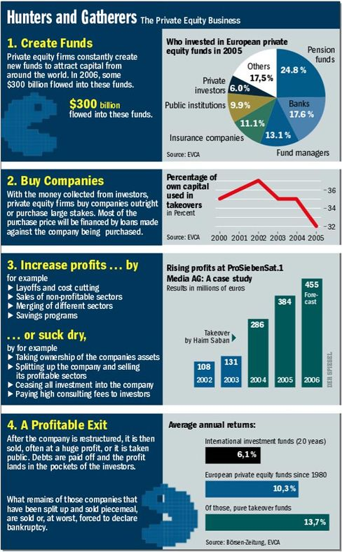 Graphic: Hunters and Gatherers -- The Private Equity Business