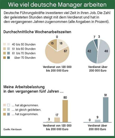 Wie viel deutsche Manager arbeiten