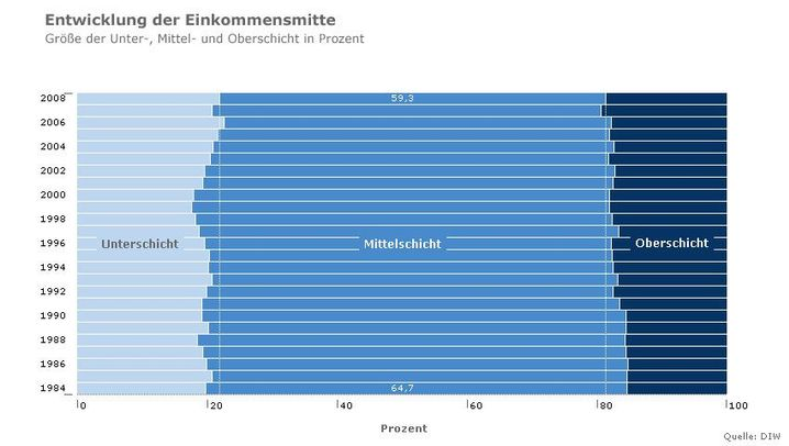 Die Mitte in Zahlen: Sorgen, Steuern, Einkommen