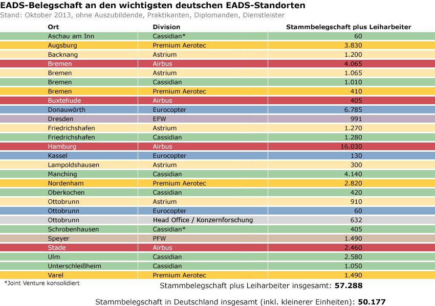 Grafik - EADS - Belegschaft an den wichtigsten deutschen Standorten