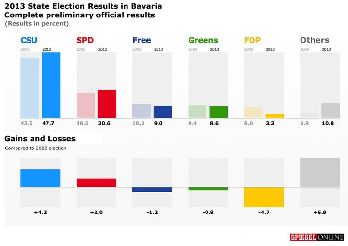 Graphic: 2012 State Election Results in Bavaria
