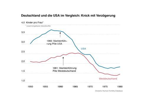 Geburtenraten in Deutschland und den USA während des Babybooms