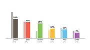 So knapp ist das Rennen zwischen Union und SPD