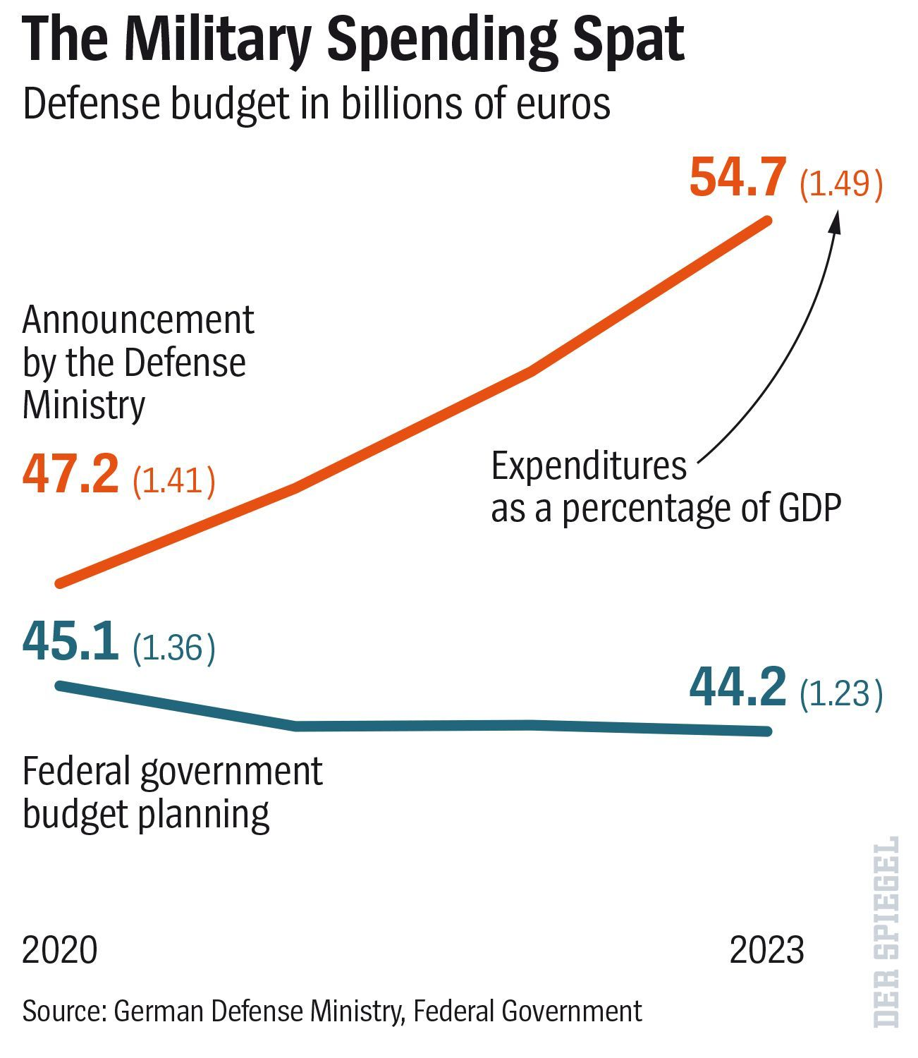 ENGLISH VERSION GRAFIK DER SPIEGEL 14/2019 Seite 26 - The Military Spending Spat - Verteidigungsetat