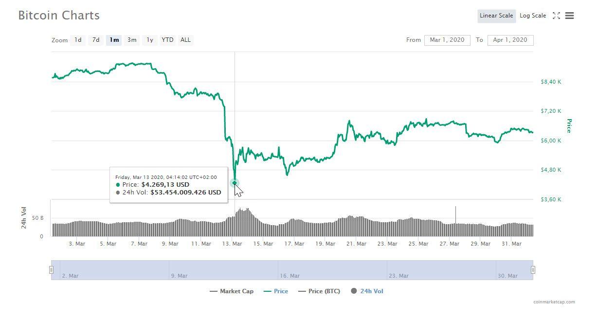 Bitcoin-Kursverlauf
