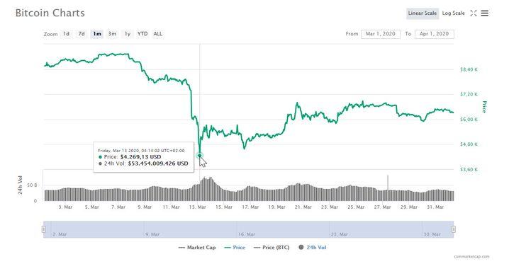 Bitcoin-Kurs im März 2020, dokumentiert bei CoinMarketCap.com: Auch für langjährige Bitcoiner überraschend