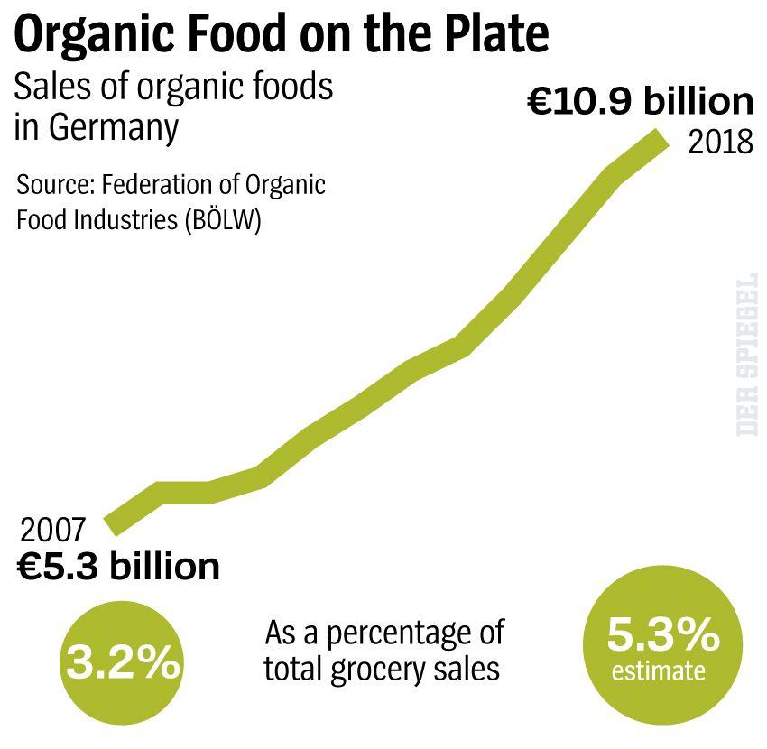Graphic Organic Food on the Plate - DER SPIEGEL 29/2019 S. 10