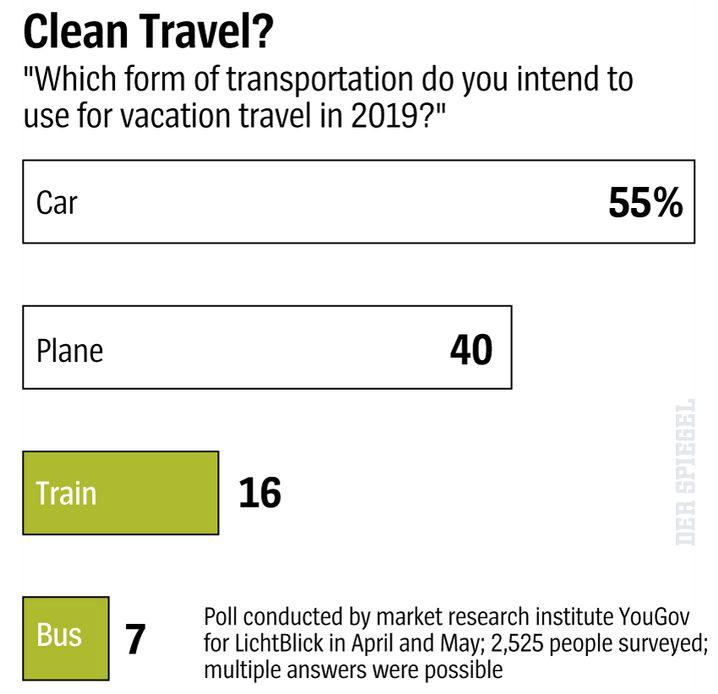 Nachhaltigkeit Bio Ökologie Ab in den Urlaub Urlaubsreise Verkehrsmittel Flugzeug Pkw Auto Bahn Bus Fernbus