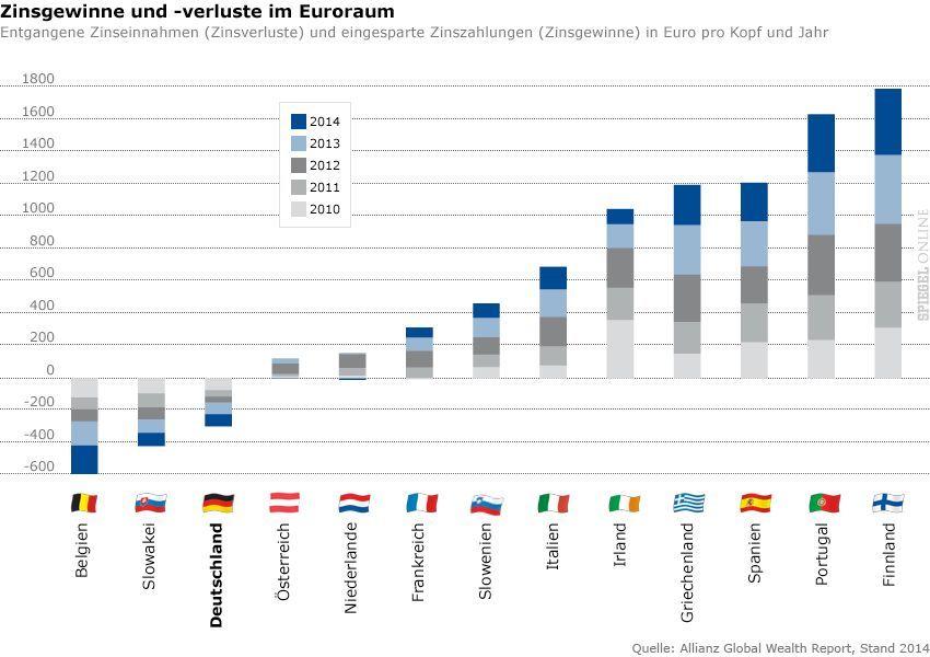 GRAFIK - ACHTUNG FREIE RATIO - Allianz Global Wealth Report 2014 - Zinsgewinne und -verluste im Euroraum