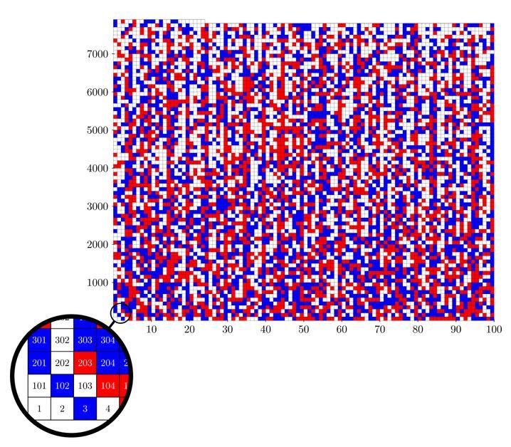 Farbaufteilung der Zahlen von 1 bis 7824: Weiße Felder können blau oder rot sein