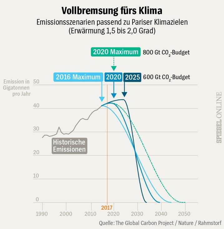Beispiele für Emissionskurven bei CO2-Budget von 600 oder 800 Gigatonnen